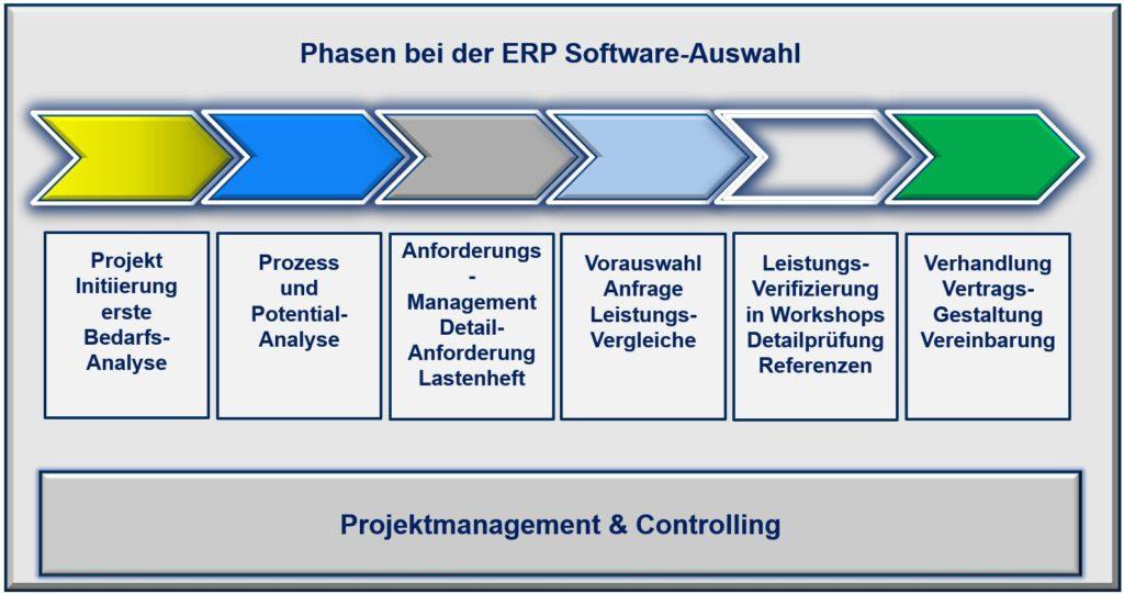 Softwareauswahl Beratung ERP auswahl berater