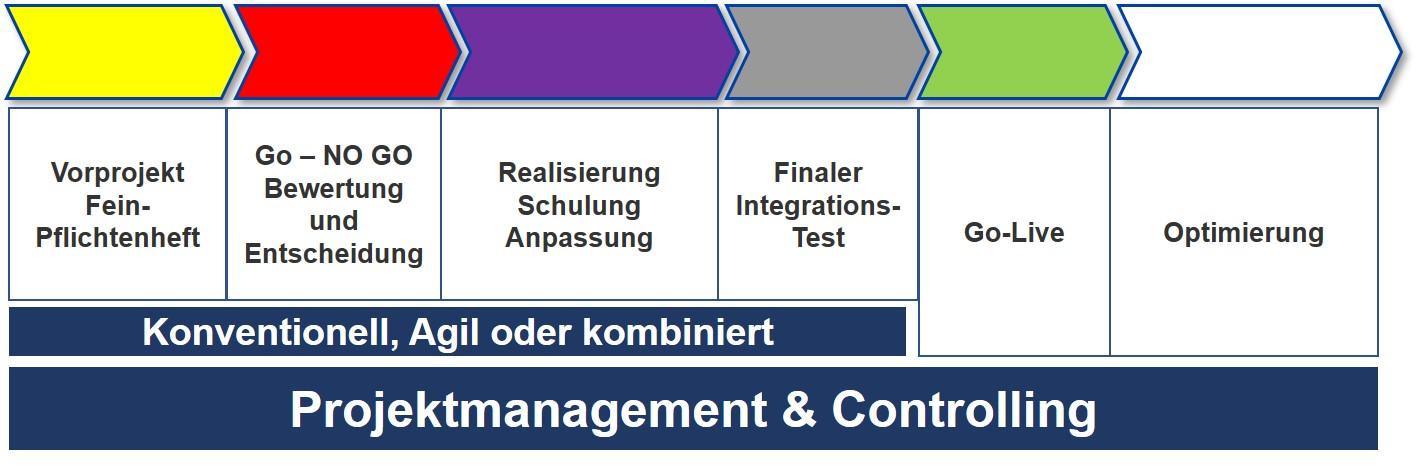 Software-Einführungsprozess des SCC-Centerss